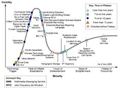 Gartner Hype Cycles provide a graphic representation of the maturity and adoption of technologies and applications, and how they are potentially relevant to solving real business problems and exploiting new opportunities. Unified Communications, New Opportunities, Maturity, Technology, Digital, Business, Adoption, Tech, Foster Care Adoption