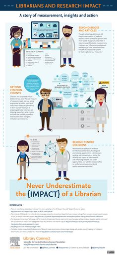 Librarians and Research Impact - Download and share the new infographic   Library Connect