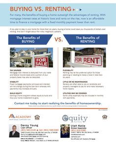 An overview of the benefits of BUYING a home vs. RENTING.