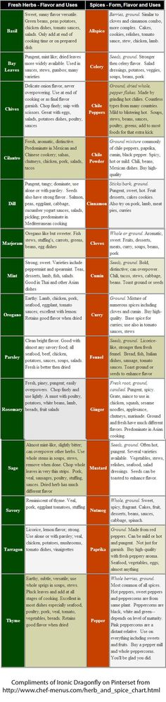 Cooking 101 33 herbs and spices and what you can do with them herbe cuisson et pouvoirs - Herbes aromatiques cuisine liste ...