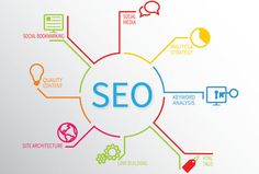 Vipra Business is the fastest growing and best SEO Company in India. It helps you to grow your business online and provides the best SEO services at affordable prices. Wordpress Website Development, Website Development Company, Web Development, Inbound Marketing, Online Marketing, Digital Marketing, Media Marketing, Social Web, Social Media