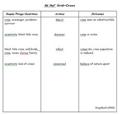 'Ah Ha!' Grid- a great summarizing strategy for advanced readers | 2005-2006 | Wisconsin Education Association Council