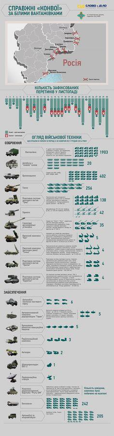 http://nvua.net/ukraine/istinnye-konvoi-putina-infografika-26687.html 3ac52a966cd8c56cb1e5730959b36721