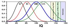 IQ Distributions. The blue curve is the standard Wechsler distribution for the US and UK. All curves have a coefficient of variation (σ/mean) = 0.15, where σ is the standard deviation.† The curves marked 67 and 81 are different meta-analyses of sub-Saharan Africans. The green curve at 115 is an estimate for Ashkenazis. Note the disproportionate increase in the colored bands for upward shifts of the mean.