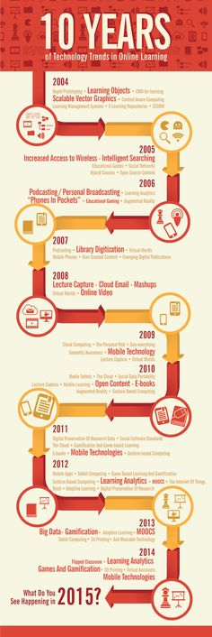 Infographic: 10 Years of Educational Technology Trends in Online Learning