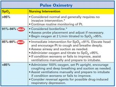 50 Best Pulse Oximetry images in 2017 | Pulse oximetry