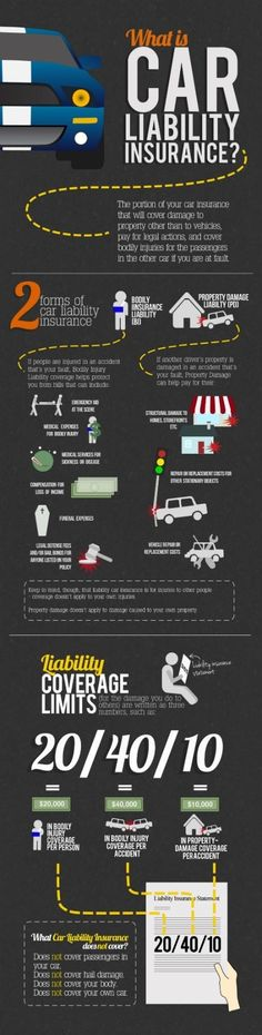 What is car liability insurance? | Understand with this #infographic #SmallBiz #LiabilityInsurance
