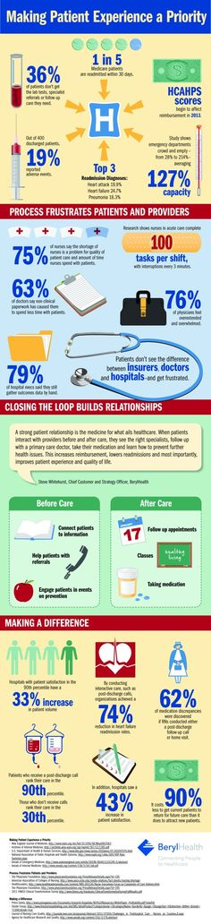 Infographic: Are you making patients a priority?
