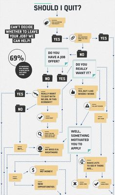 21 Creative Flowchart Examples for Making Important Life Decisions Flow Chart Design, Flow Chart Template, Diagram Design, Infographic Examples, Chart Infographic, Infographic Templates, Business Infographics, Decision Tree, Decision Making