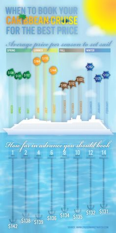 """[infographic] """"When to book your Caribbean Cruise for the Best Price"""" Nov-2012 by Cruisemarketwatch.com"""