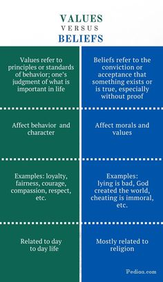 What is the difference between Values and Beliefs? Values refer to principles or standards of behavior while beliefs refer to the conviction or acceptance. Psychology Notes, Psychology Studies, Psychology Facts, Writing Skills, Writing Tips, Ielts Writing, Academic Writing, Core Values, Learn English