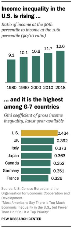 Trends in U. income and wealth inequality Social Science Research, Social Class, Pew Research Center, Content Analysis, Wealth, This Is Us, Positivity, Trends