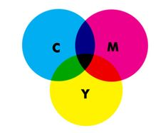 Subtractive colour is based on cyan, magenta, and yellow: CMYK. Works on the basis of reflected light. Rather than pushing more light out, the way a particular pigment reflects different wavelengths of light determines its apparent colour to the human eye.