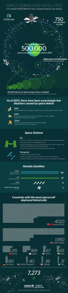 • Chart: Space Debris And Satellites   Statista