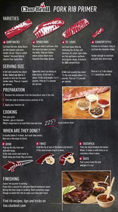 A Pork Rib Primer infographic from Char-Broil | Pork Rib Primer from Char-Broil | http://grillinfools.com