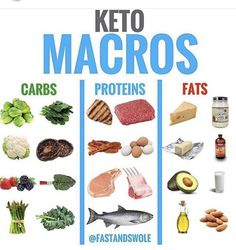 KETO MACROS Check out for more muscle building and fat loss advice! - Here is your complete guide to some KETO MACRO friendly food options! CARBS Keto is a HIGH FAT, and low carb diet (less than of your total calories. Cetogenic Diet, Low Carb Diet, Paleo Diet, Diet Menu, Paleo Protein Powder, Comida Keto, Keto Fast, Carbs Protein, Keto For Beginners