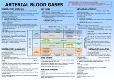 Arterial Blood Gases Chart.