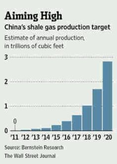 1-23-13 China's shale gas production targets