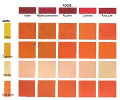 """Ces couleurs orangés sont des couleurs secondaires. On peut constater que, dès que le rouge commence à s'assombrir, l'orange à tendance à virer vers le brun. Pour avoir un orangé très vif il est plus intéressant d'utiliser cette couleur """"sortie directement du tube""""."""