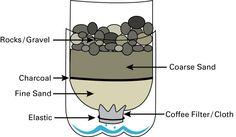Filtro de água faça você mesmo. #infografico #acampamento