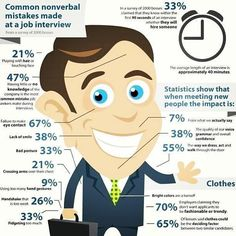 Used Common nonverbal mistakes made at a job interview