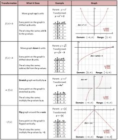 Printables Parent Functions Worksheet quadratic function graphics and notebooks on pinterest parent functions transformations chart graphic