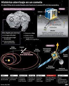 Histórico: el robot europeo Philae consigue aterrizar sobre el cometa - Yahoo Noticias España