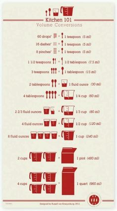 ♥Kitchen 101 Conversion Chart ~Tips and techniques about measurement. Love a good kitchen conversion chart! Cuisine Diverse, Kitchen Helper, Tips & Tricks, Magic Tricks, Baking Tips, Kitchen Hacks, Kitchen Ideas, Kitchen Recipes, Kitchen Science