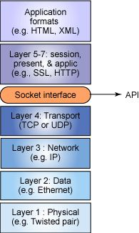 Tcp ip sockets in c . Network layer.
