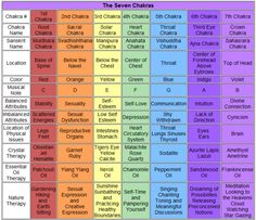 Chakras, a wheel of energy that is located in 7 places in your body Here is a reference guide for you to understand where they are and what tthey resonant with. Please enlarge to view.