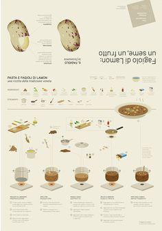 Advanced infodesign for agriculture — Fagiolo di Lamon by Giotto Creative Studio, via Behance