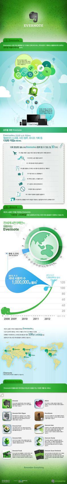 국내 사용자 120만 돌파 에버노트 인포그래픽