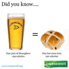 So do you love hot cross buns? Well, did you know... #facts #alcoholfacts www.swanswell.org