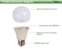 raw material for led lights, led manufacturers in india, raw material of led bulb, led raw material price, raw materials led light bulb, led light raw material,