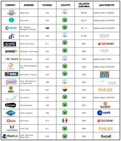 Producing Unicorns In The Land Of Fútbol, Samba And El Dorado – TechCrunch Internet, Samba, Competitor Analysis, Startups, Unicorns, Entrepreneurship, Software, Digital, Inspiration