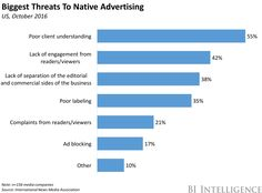 Biggest threats to native advertising