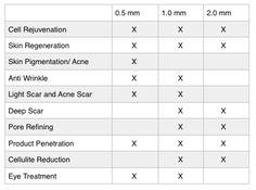 Derma Roller — Radiance Wellness Spa Diana Ralys Skin Health Micro Needle Roller, Human Tissue, Cell Membrane, Derma Roller, Eye Treatment, Wellness Spa, Stem Cells, Acne Scars, Anti Wrinkle