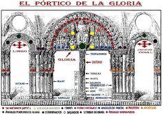 portico de la gloria catedral santiago de compostela / description of the entrance (doorway to glory) to the Santiago De Compostela cathedral Romanesque Sculpture, Romanesque Art, Masonic Symbols, Drawing Templates, Early Middle Ages, Photoshop, Church Architecture, Sacred Geometry, Art History