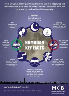 Key facts - Ramadan