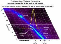 Old Satilight Radio Telescope Project Interstellar Medium, Interesting Gif, Mathematical Analysis, Galactic Center, Radio Astronomy, Outdoor Antenna, Neutron Star, Citizen Science, Electromagnetic Radiation
