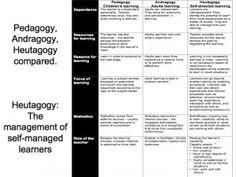 heutagogy-compared