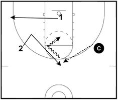 Don Showalter's guide to zone offense