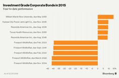16 Best Corporate Bonds images in 2012 | Corporate bonds, Investing