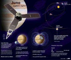Jupiter has new visitor – a solar-powered spacecraft