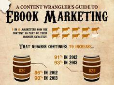 Marketing mit E-Books: So nutzt du das Mittel optimal für deine Zwecke [Infografik]
