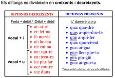 Dues vocals juntes [diftongs] català - primària Catalan Language, Spanish Grammar, Valencia, Learning Spanish, My Passion, Periodic Table, Homeschool, Classroom, Study