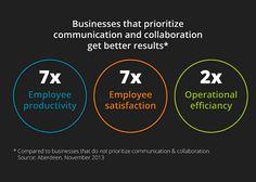 Benefits of organized internal communication and collaboration