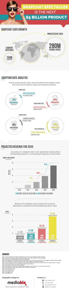 """""""Will Snapchat Spectacles Be a Money-Maker? [Infographic] (By @HubSpot)"""""""