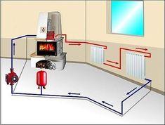 ısıtma - soğutma plus size khaki shorts - Plus Size Home Fireplace, Fireplace Design, Wood Stove Water Heater, Rocket Stoves, Water Heating, Wood Burner, Simple House, House Plans, New Homes