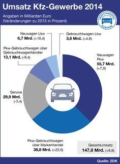 Kfz-Gewerbe 2014: Mehr Umsatz mit Fahrzeugen, weniger Service. Chart, Autos, Used Cars, Vehicles